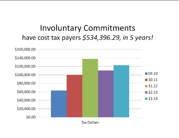 Chart Showing Involuntary Commitments, Which Have Cost Tax Payers $534,396.29 in 5 Years