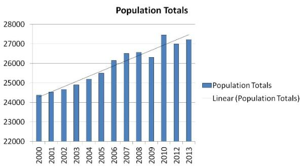 Graph Showing Population Totals