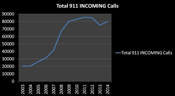 Line Graph Displaying Total 911 Incoming Calls