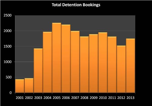 Graph With Total Detention Bookings Information