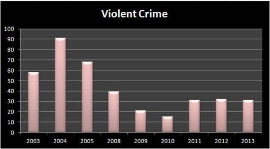 Violent Crime Data Displayed on a Bar Graph